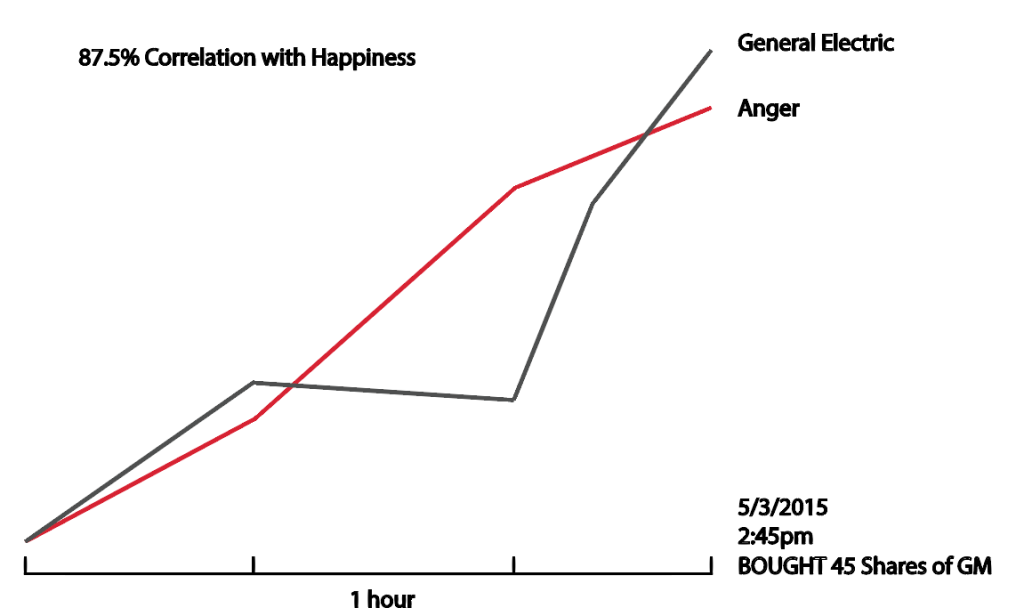 equitybot_correlation_graph